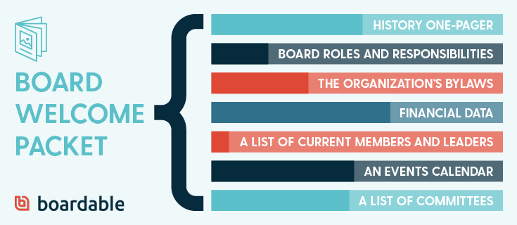 Boardable-Elevation-Board Member Onboarding-Starting Off on the Right Foot-Supplementary