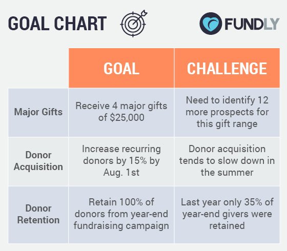 Fundly_Elevation_Planning-The-Right-Fundraising-Campaign-7-Brilliant-Tips_Goals