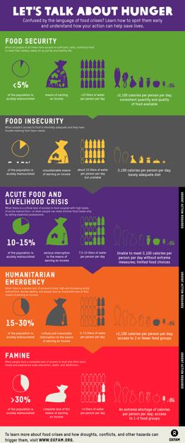 Oxfam America infographic