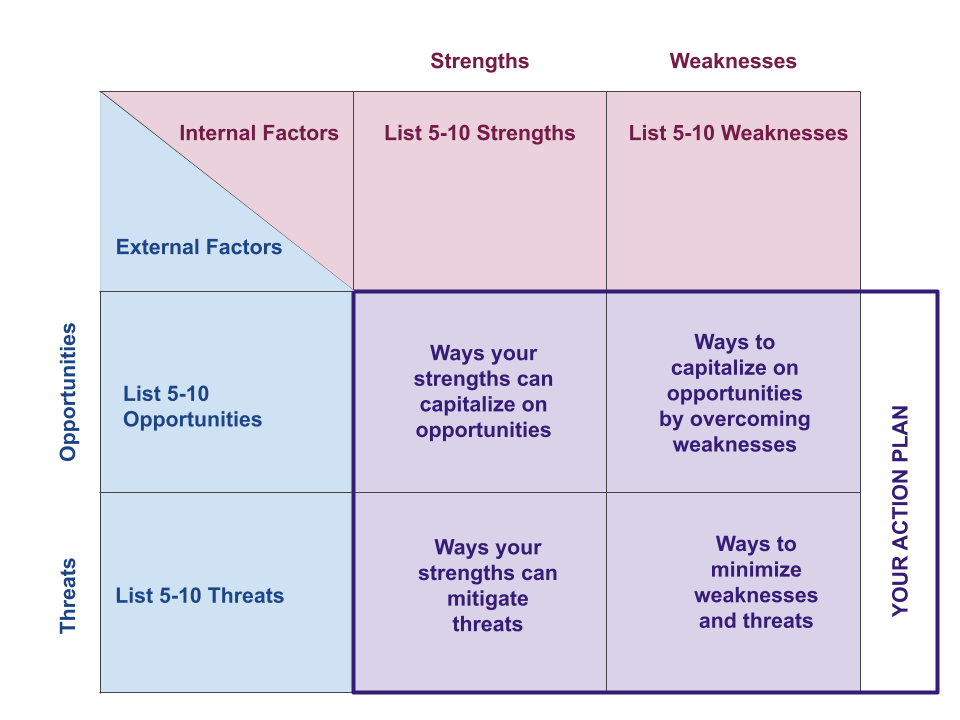 """3x3 matrix with the Interal factors, Strengths and Weaknesses, along the top and instructions to list 5-10 of each. The external factors, opportunities, are on the left, with instructions to list 5-10 of each. The four quadrants in the lower right corner instruct you to write """"ways your strengths can capitalize on opportunities"""", """"ways to capitalize on opportunities by overcoming weaknesses"""", """"ways your strengths can mitigate threats"""", and """"ways to minimize weaknesses and threats"""""""